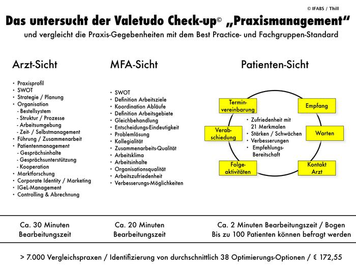IFABS_Valetudo_Check-up_Praxismanagement_Leistungsuebersicht.001.jpeg