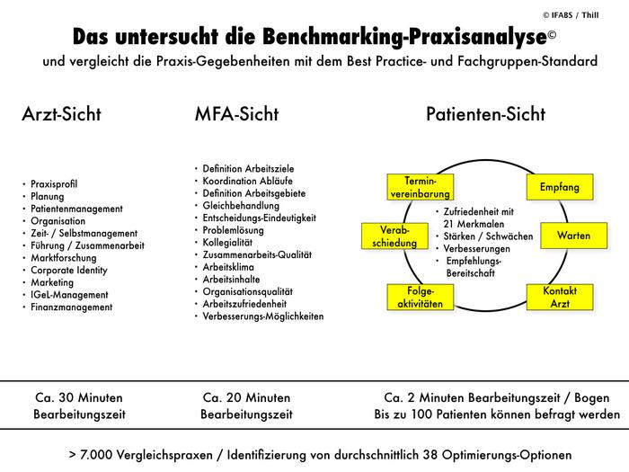 IFABSBenchmarking-Praxisanalyse©_Leistungsübersicht.001.jpeg