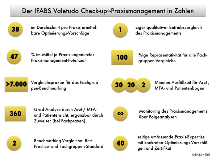 Der_IFABS_Valetudo_Check-up_Praxismanagement_in_Zahlen_©Thill.001.jpeg