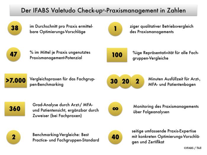 Der_IFABS_Valetudo_Check-up_Praxismanagement_in_Zahlen__Thill.001.jpeg