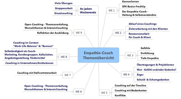 themenuebersicht-empathie-coach-ausbildung-1024x562.jpg