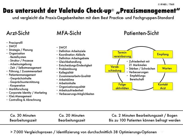 IFABS_Valetudo_Check-up_Praxismanagement_Leistungsübersicht.jpg